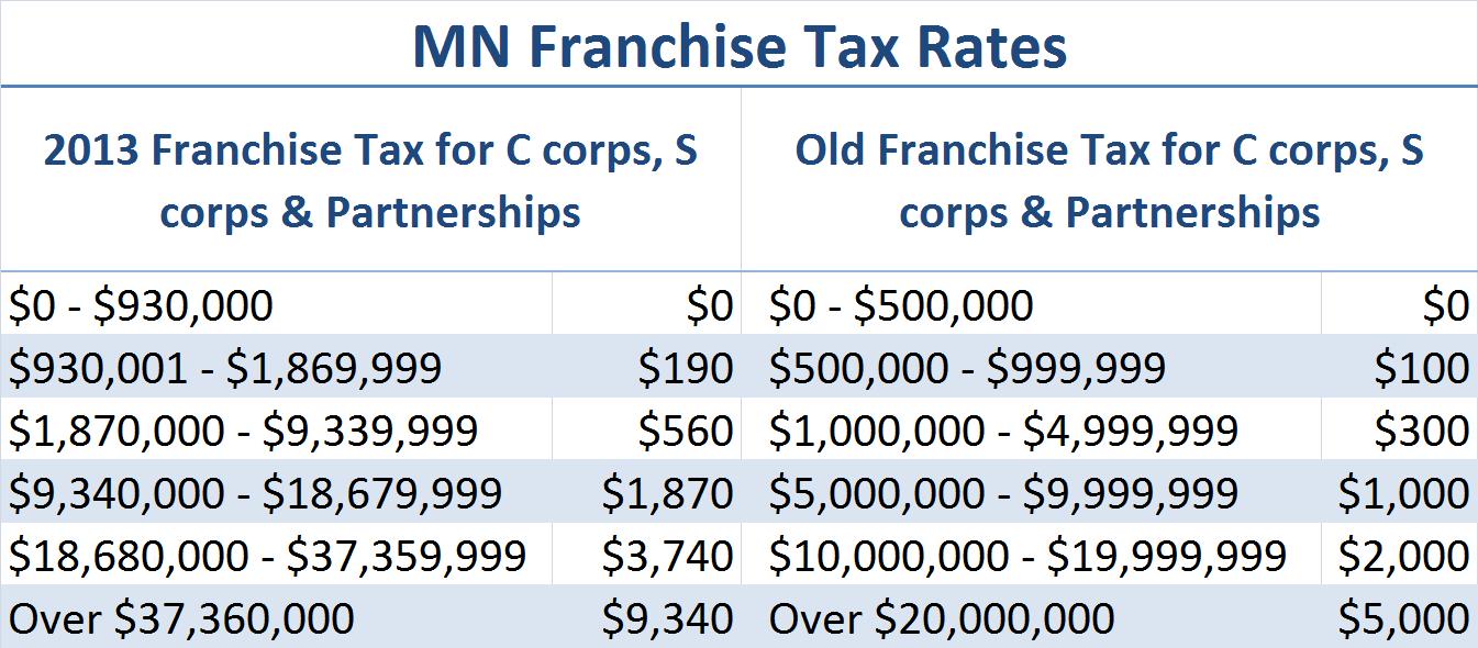 Minnesota State Business Income Tax | Nolo